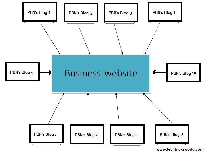 PBN example