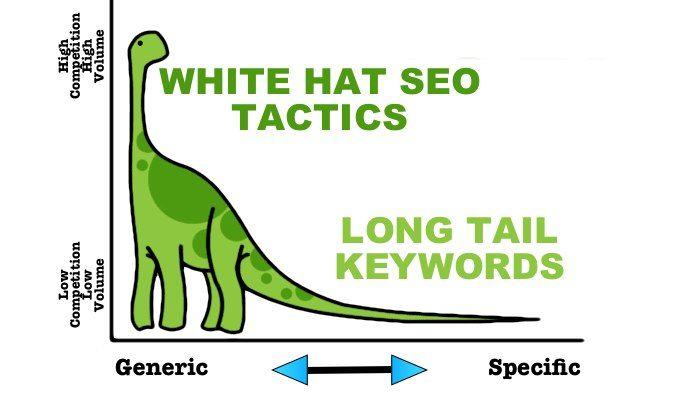 SEO Long Tail Keywords Diagram